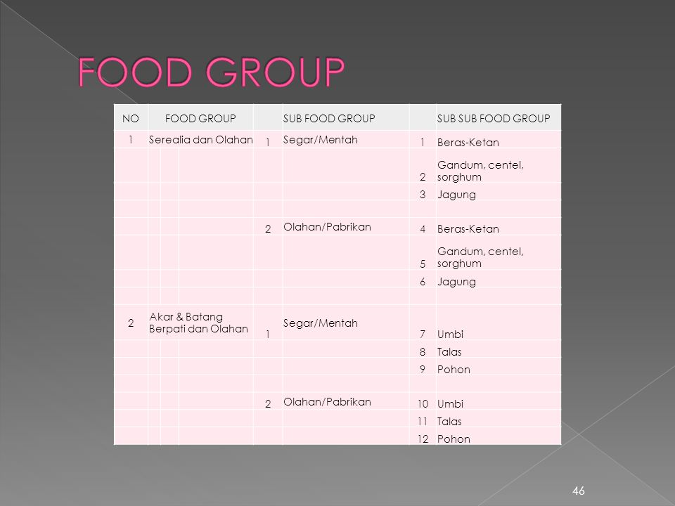 FOOD GROUP NO FOOD GROUP SUB FOOD GROUP SUB SUB FOOD GROUP 1