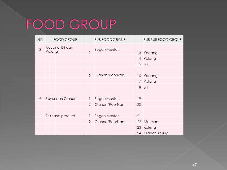 FOOD GROUP NO FOOD GROUP SUB FOOD GROUP SUB SUB FOOD GROUP 3