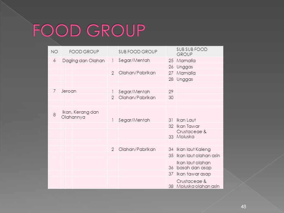 FOOD GROUP NO FOOD GROUP SUB FOOD GROUP SUB SUB FOOD GROUP 6