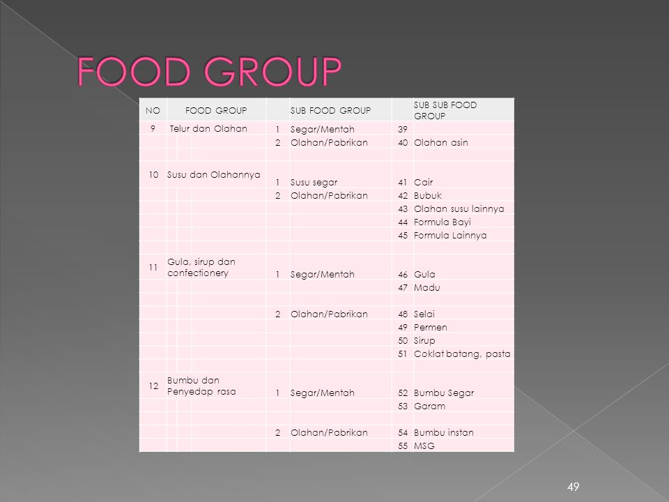 FOOD GROUP NO FOOD GROUP SUB FOOD GROUP SUB SUB FOOD GROUP 9