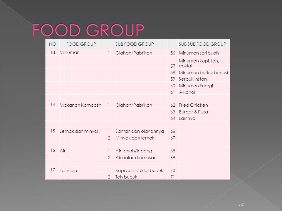 FOOD GROUP NO FOOD GROUP SUB FOOD GROUP SUB SUB FOOD GROUP 13 Minuman