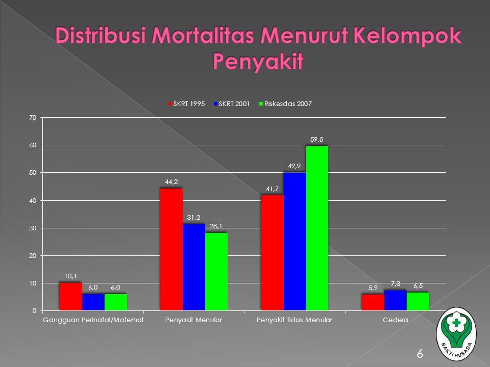 Distribusi Mortalitas Menurut Kelompok Penyakit