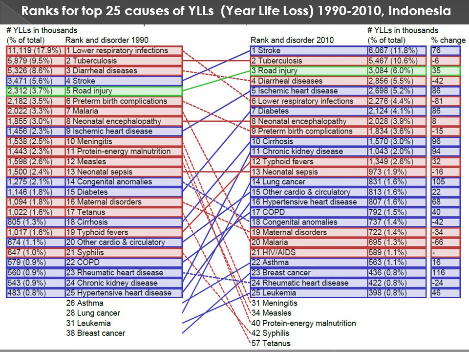 Ranks for top 25 causes of YLLs (Year Life Loss) 1990-2010, Indonesia