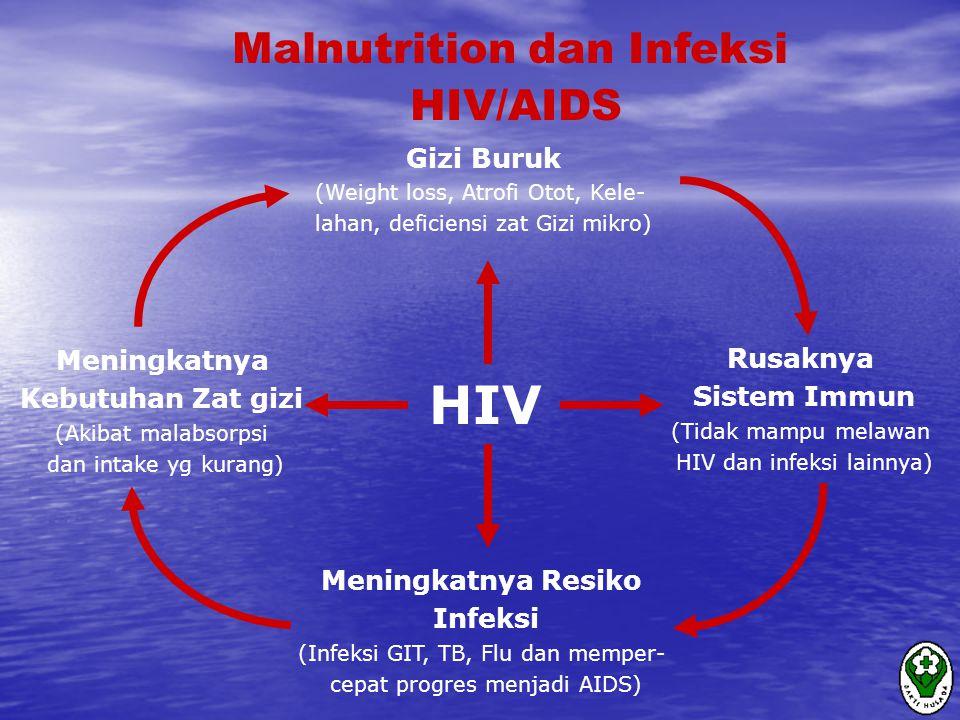 HIV Malnutrition dan Infeksi HIV/AIDS Gizi Buruk Meningkatnya Rusaknya
