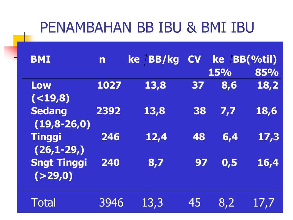 PENAMBAHAN BB IBU & BMI IBU