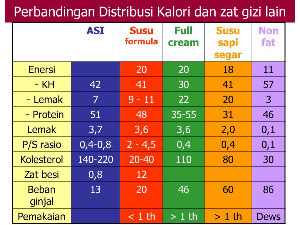 Perbandingan Distribusi Kalori dan zat gizi lain