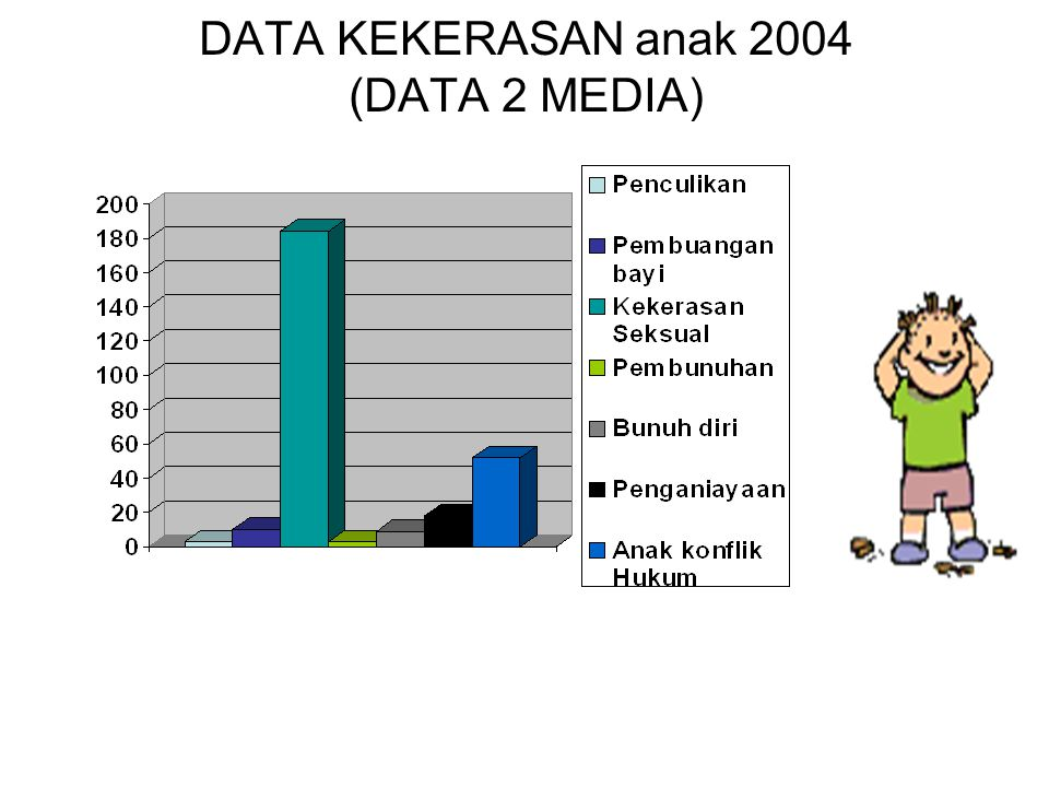 DATA KEKERASAN anak 2004 (DATA 2 MEDIA)