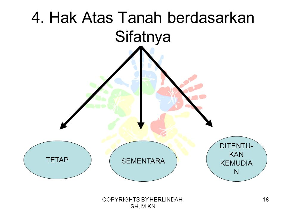 4. Hak Atas Tanah berdasarkan Sifatnya