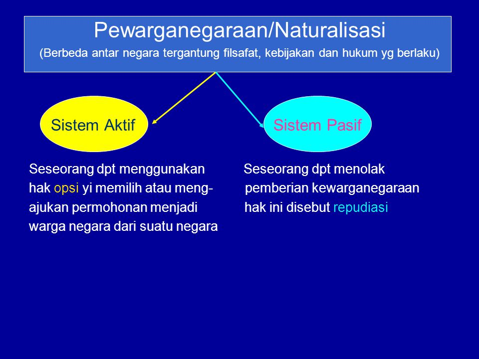 Pewarganegaraan/Naturalisasi
