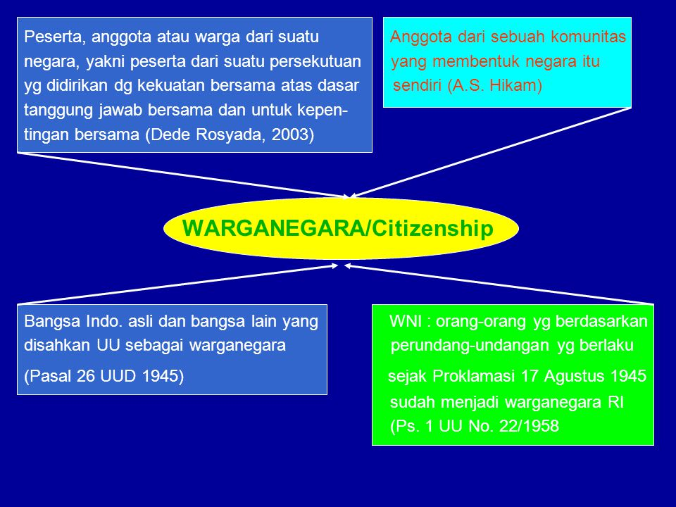 WARGANEGARA/Citizenship