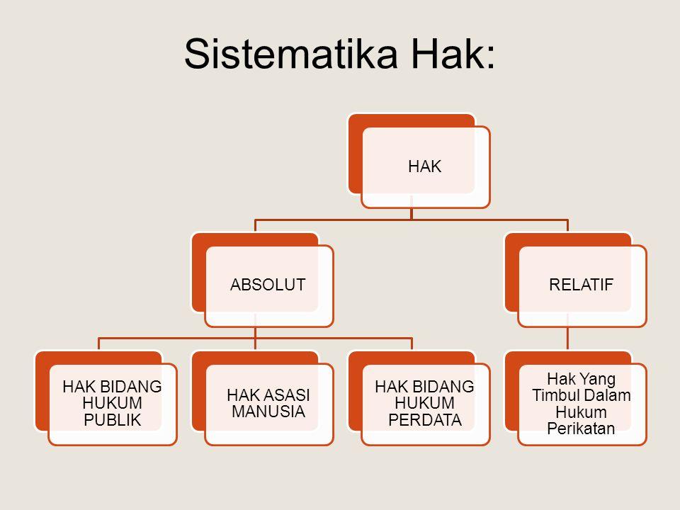 Sistematika Hak: HAK ABSOLUT HAK BIDANG HUKUM PUBLIK HAK ASASI MANUSIA