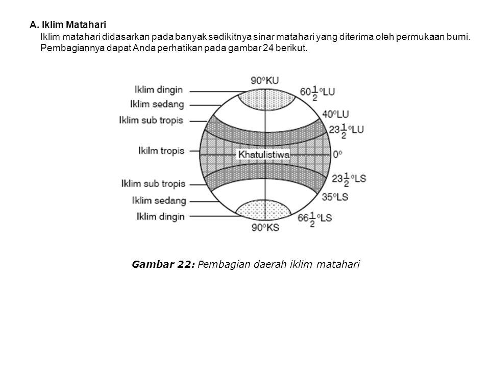 Gambar 22: Pembagian daerah iklim matahari
