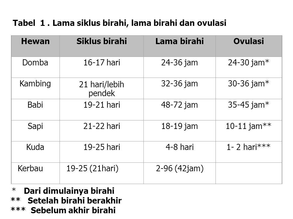 Tabel 1 . Lama siklus birahi, lama birahi dan ovulasi