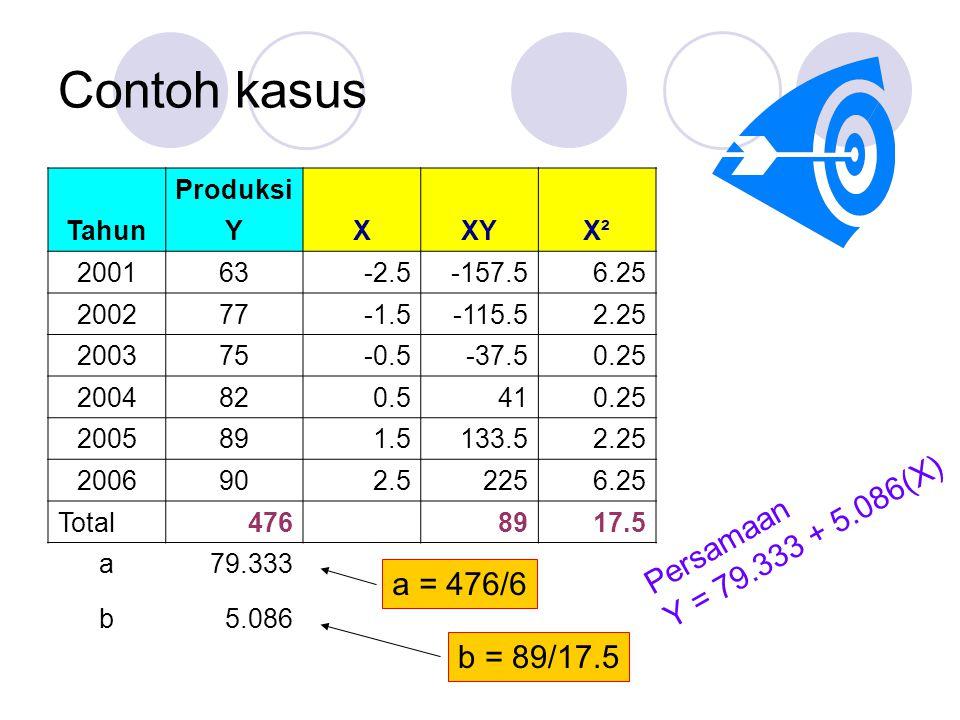 Contoh kasus Y = 79.333 + 5.086(X) Persamaan a = 476/6 b = 89/17.5