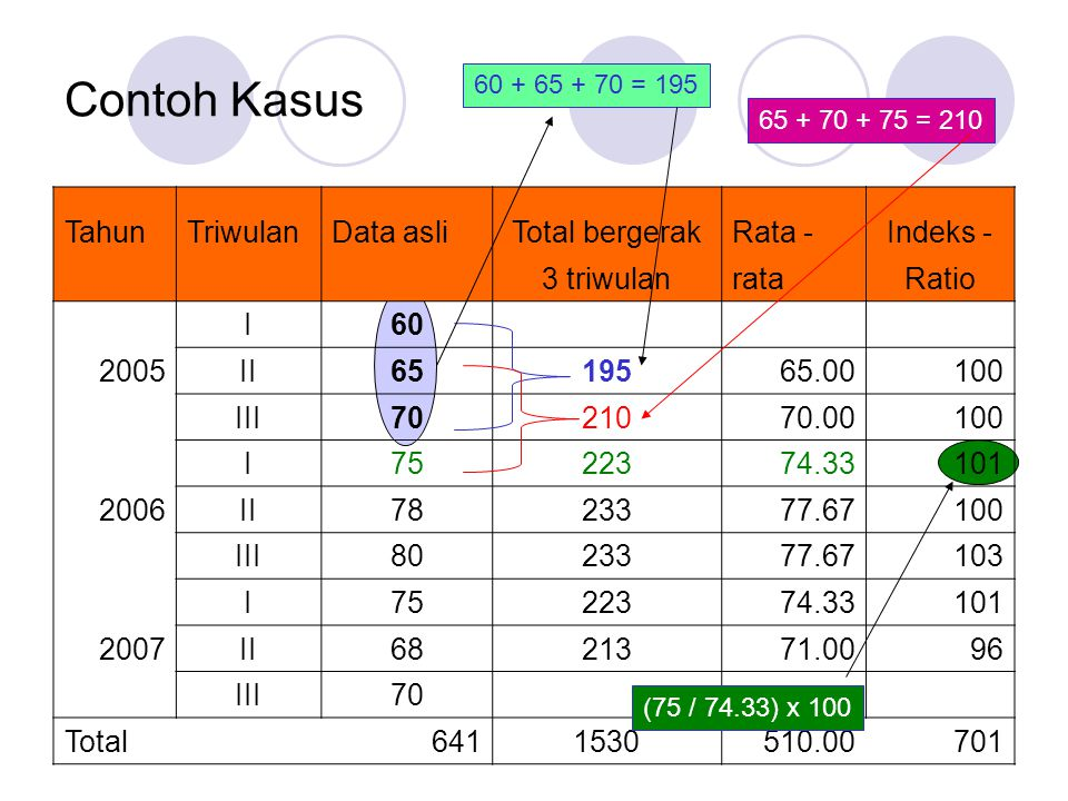 Contoh Kasus Tahun Triwulan Data asli Total bergerak Rata - Indeks -