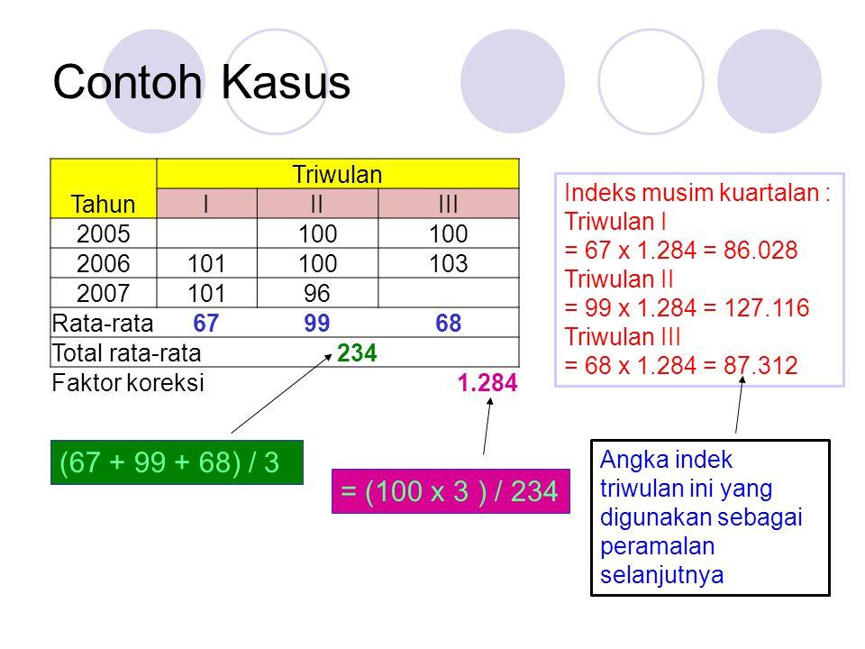 Contoh Kasus (67 + 99 + 68) / 3 = (100 x 3 ) / 234 Triwulan Tahun I II