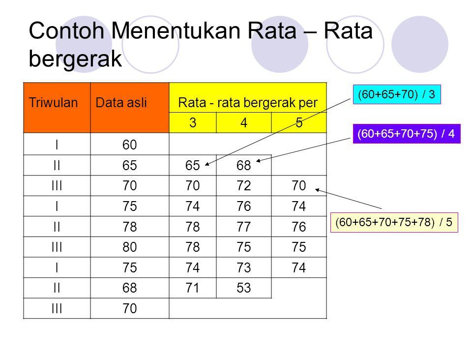 Contoh Menentukan Rata – Rata bergerak