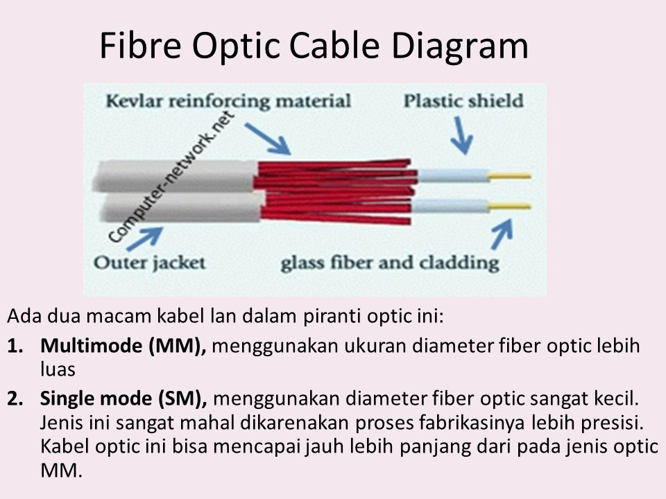 Fibre Optic Cable Diagram