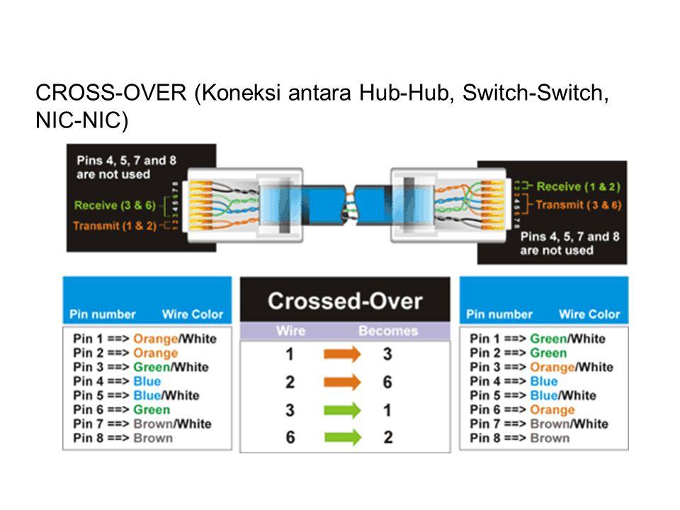 CROSS-OVER (Koneksi antara Hub-Hub, Switch-Switch, NIC-NIC)
