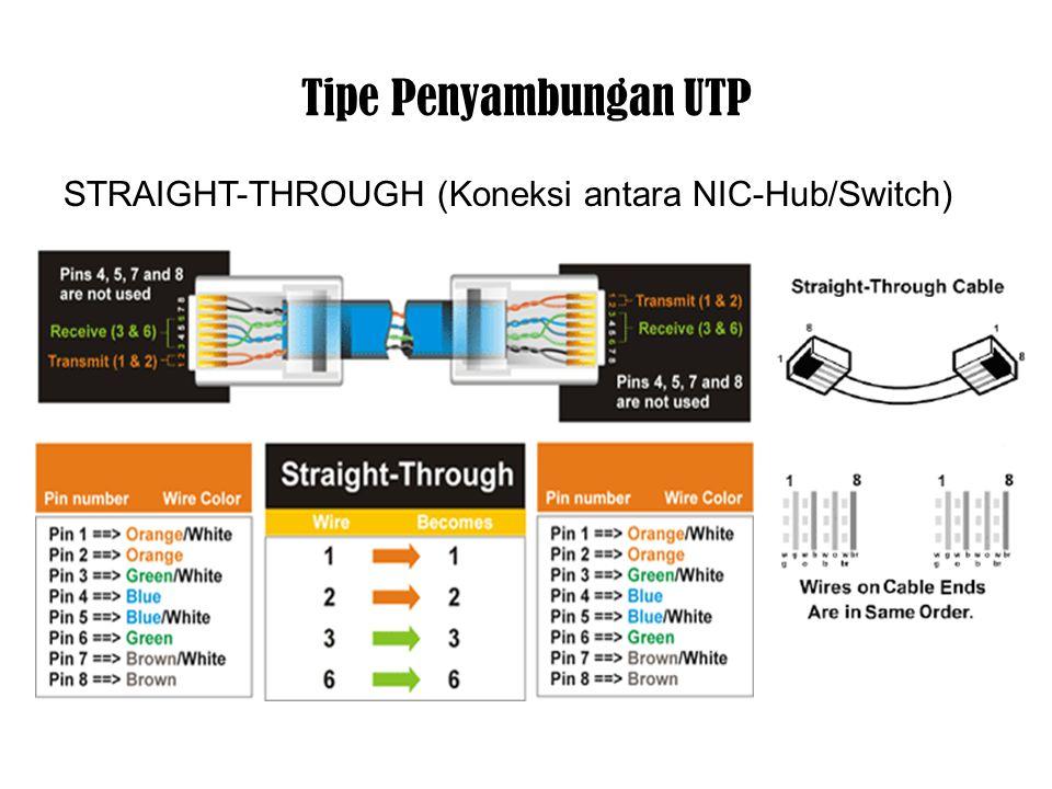 Tipe Penyambungan UTP STRAIGHT-THROUGH (Koneksi antara NIC-Hub/Switch)