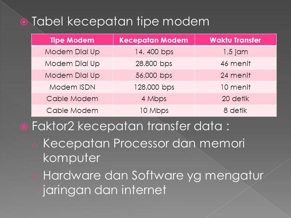 Tabel kecepatan tipe modem