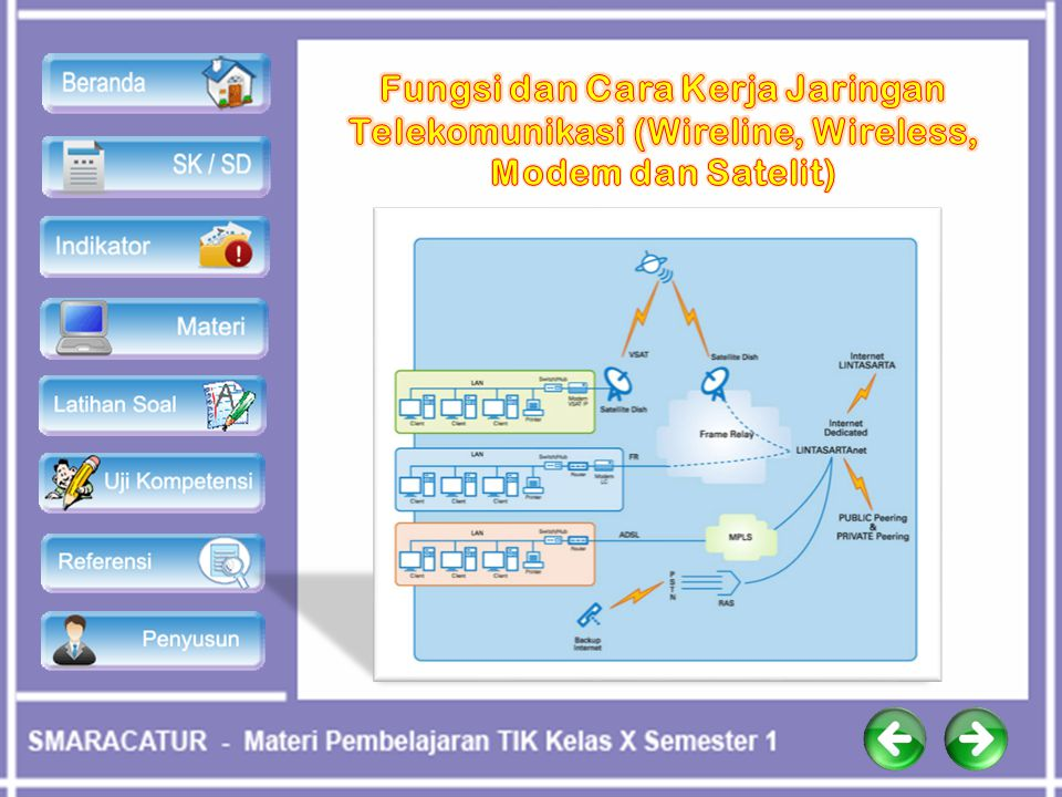 Fungsi dan Cara Kerja Jaringan Telekomunikasi (Wireline, Wireless, Modem dan Satelit)