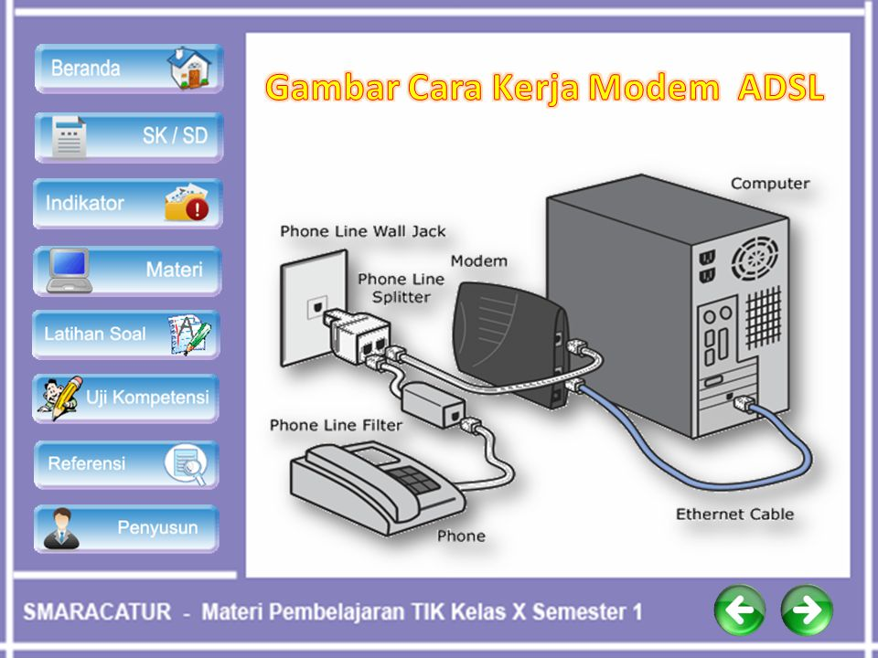 Gambar Cara Kerja Modem ADSL