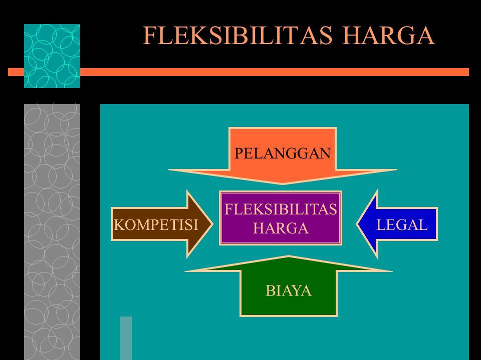 FLEKSIBILITAS HARGA PELANGGAN KOMPETISI FLEKSIBILITAS HARGA LEGAL