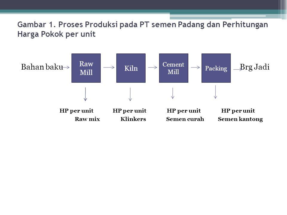 HP per unit HP per unit HP per unit HP per unit