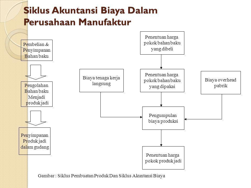 Siklus Akuntansi Biaya Dalam Perusahaan Manufaktur