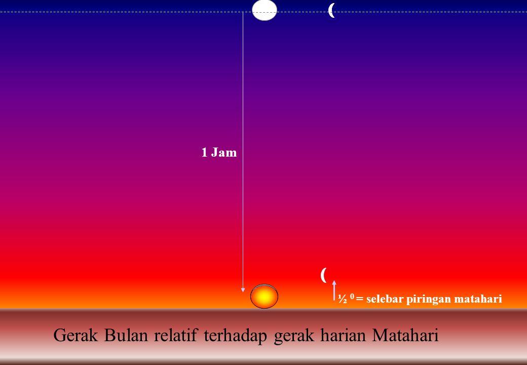 Gerak Bulan relatif terhadap gerak harian Matahari