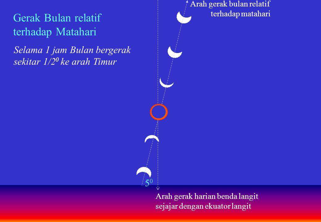 Gerak Bulan relatif terhadap Matahari Selama 1 jam Bulan bergerak