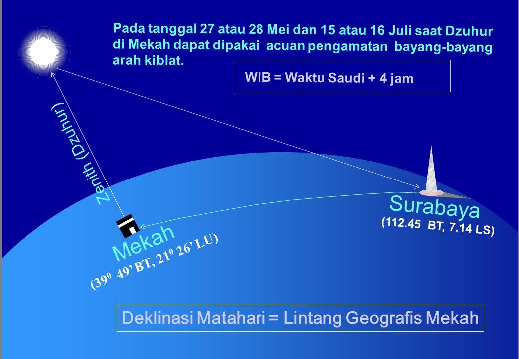 Deklinasi Matahari = Lintang Geografis Mekah