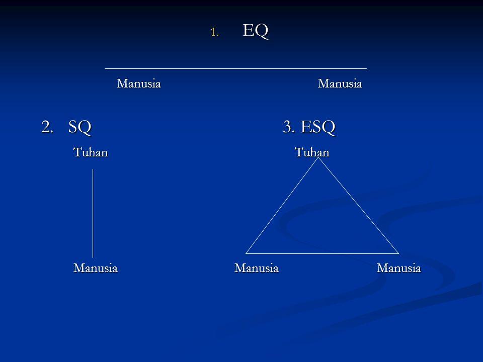 EQ Manusia Manusia. 2. SQ 3. ESQ. Tuhan Tuhan.