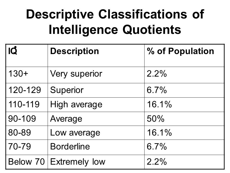 Descriptive Classifications of Intelligence Quotients