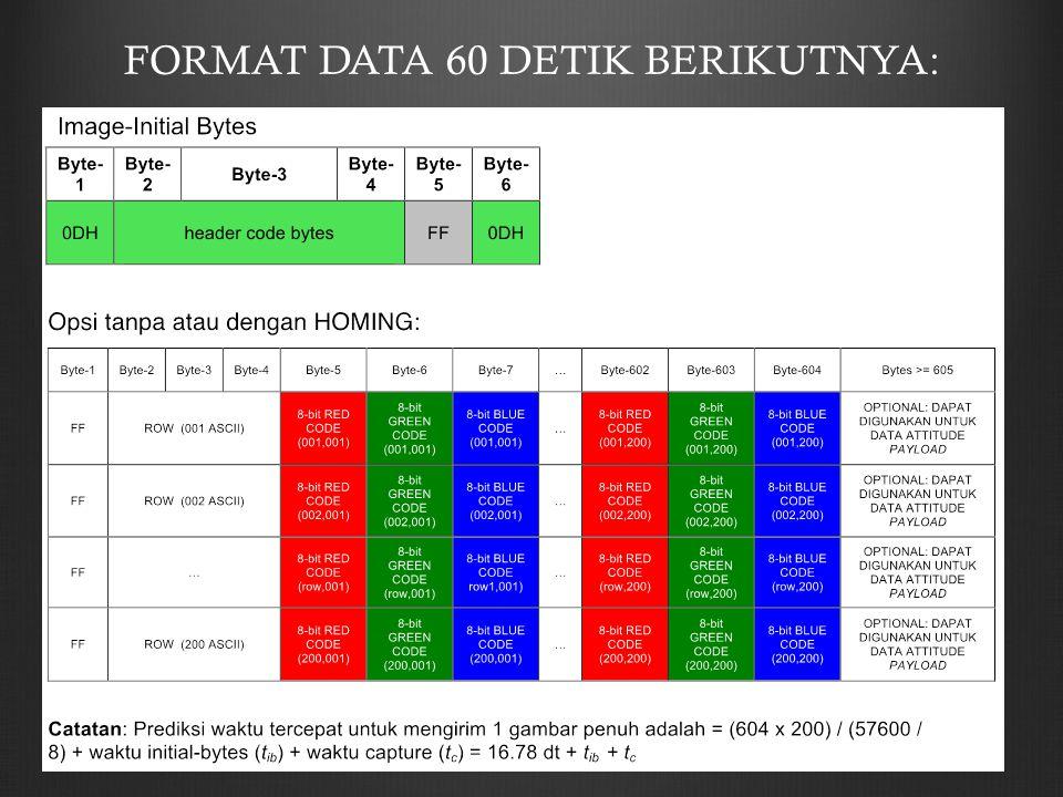 FORMAT DATA 60 DETIK BERIKUTNYA: