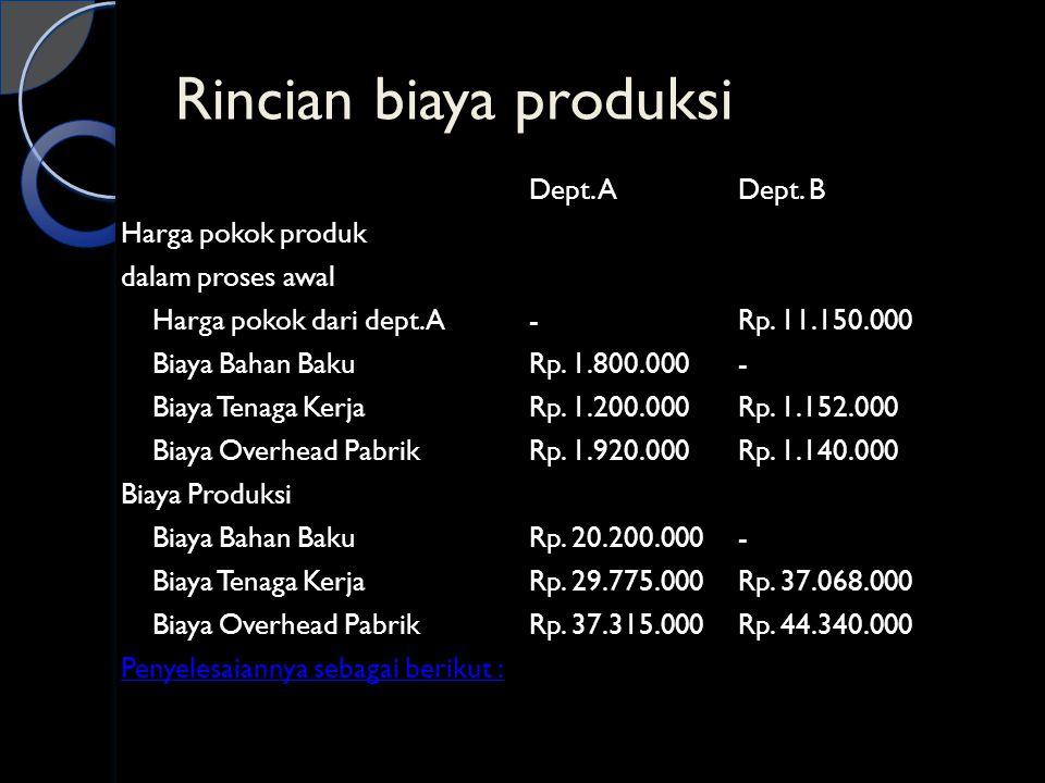 Rincian biaya produksi