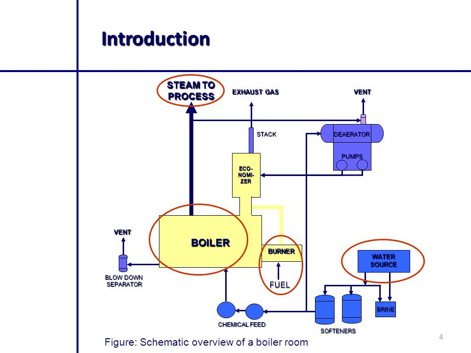 Introduction BOILER Figure: Schematic overview of a boiler room