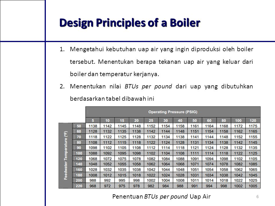 Design Principles of a Boiler