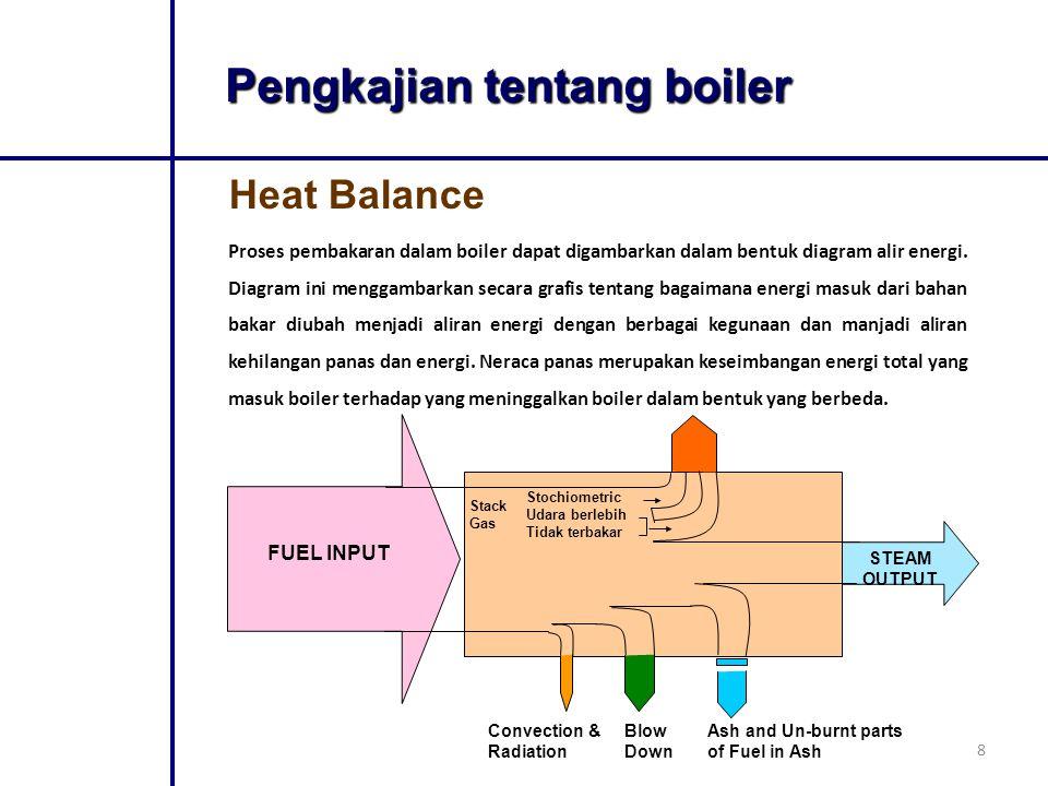 Pengkajian tentang boiler