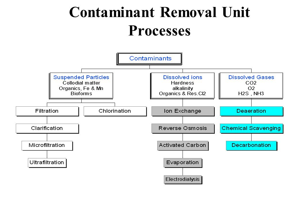 Contaminant Removal Unit Processes