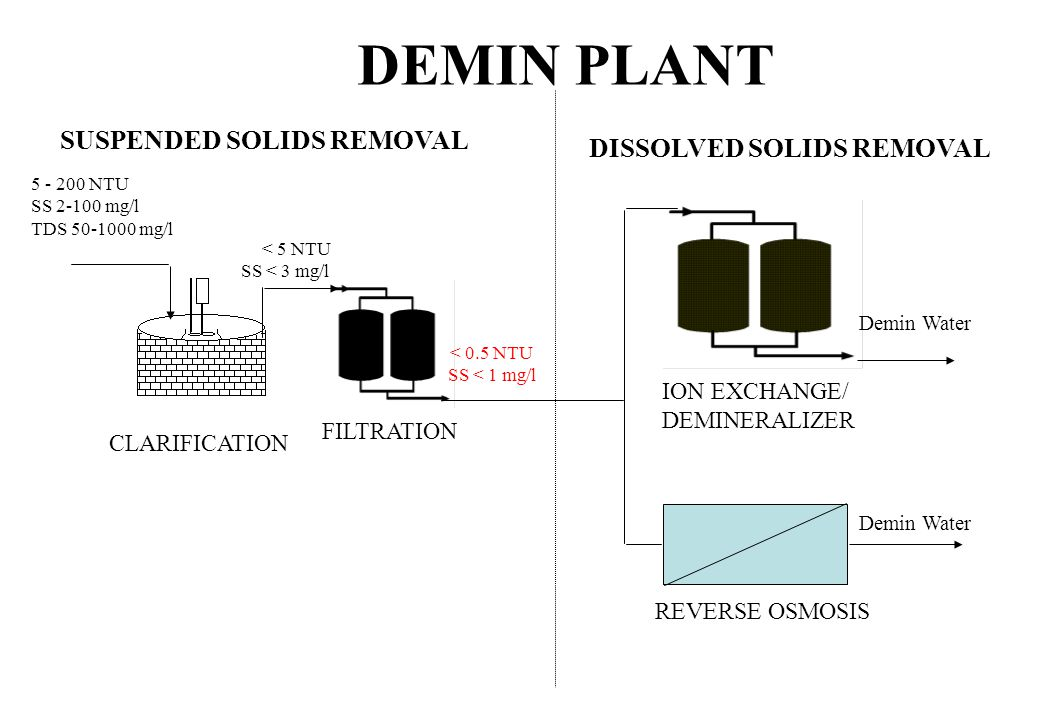 DEMIN PLANT SUSPENDED SOLIDS REMOVAL DISSOLVED SOLIDS REMOVAL