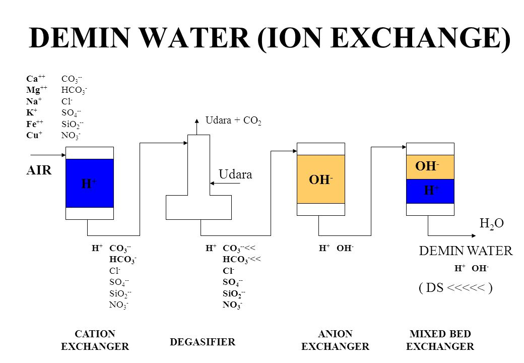 DEMIN WATER (ION EXCHANGE)