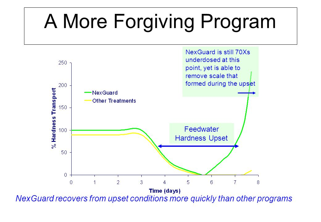 A More Forgiving Program