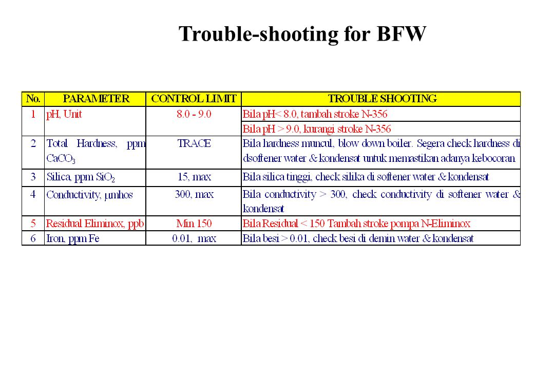 Trouble-shooting for BFW