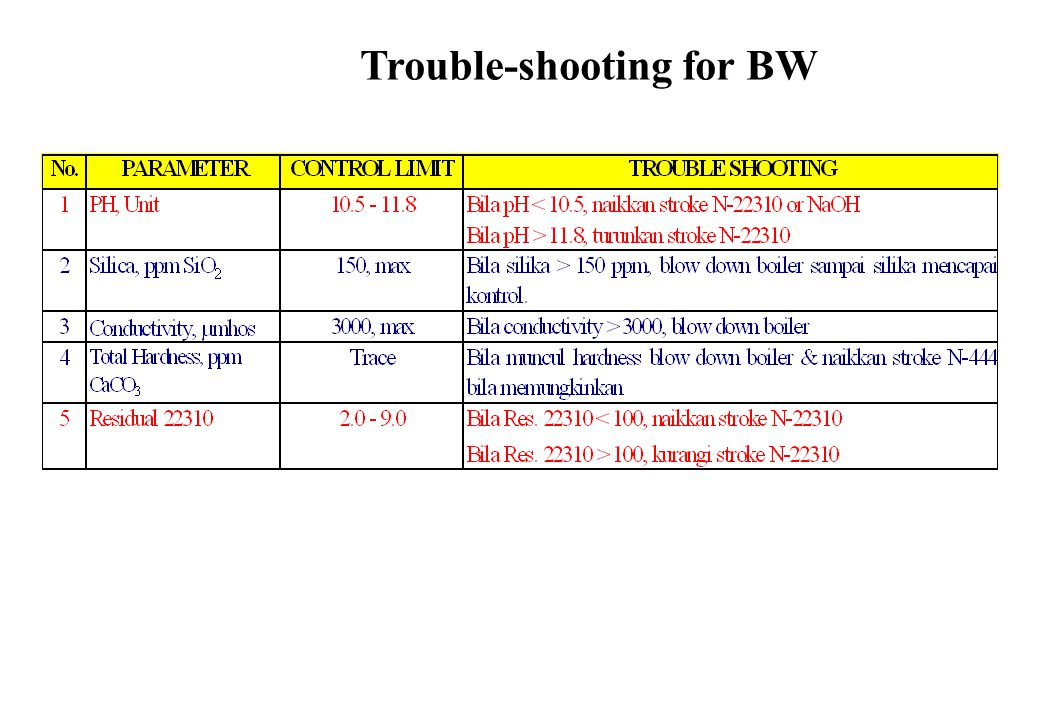 Trouble-shooting for BW