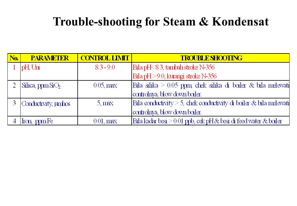 Trouble-shooting for Steam & Kondensat