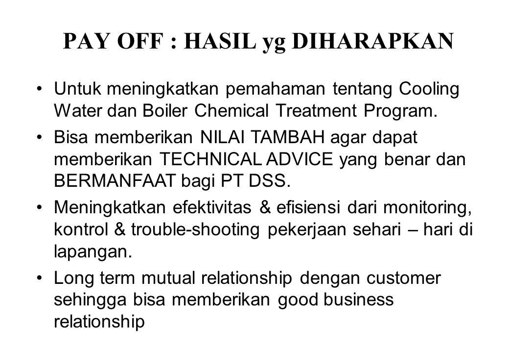 PAY OFF : HASIL yg DIHARAPKAN