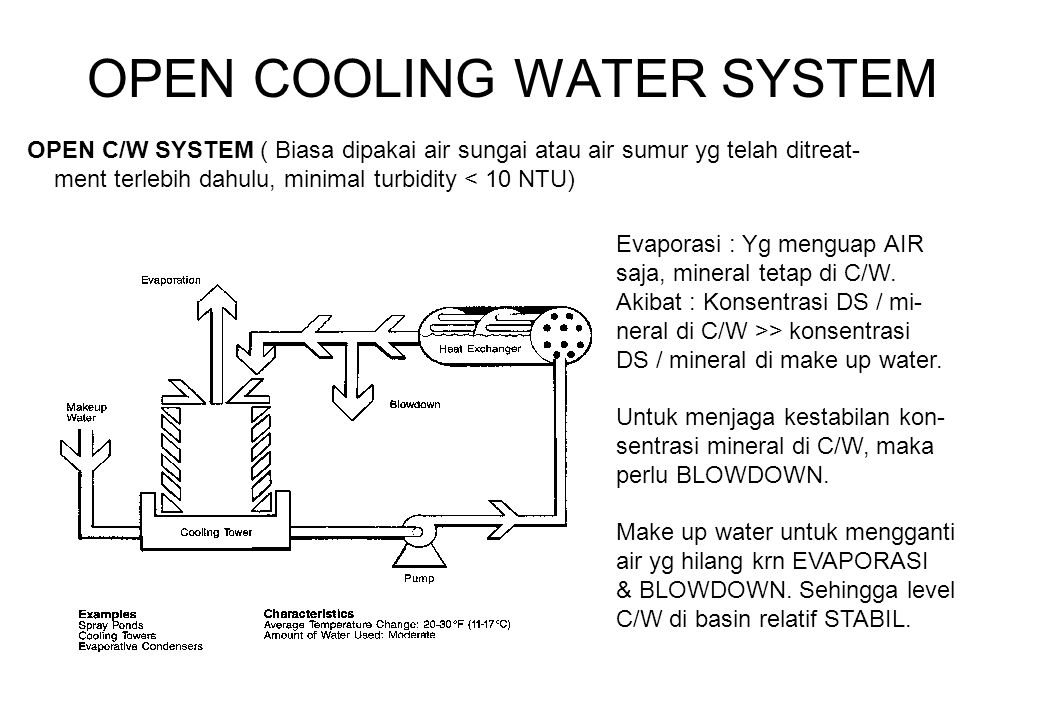 OPEN COOLING WATER SYSTEM