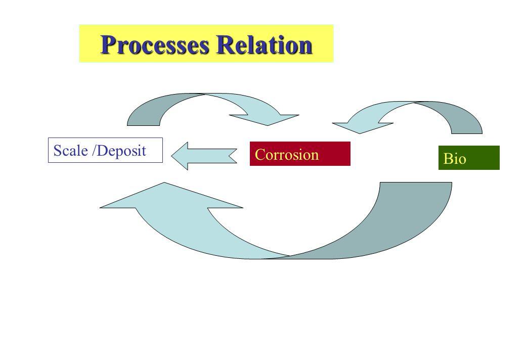 Processes Relation Scale /Deposit Corrosion Bio